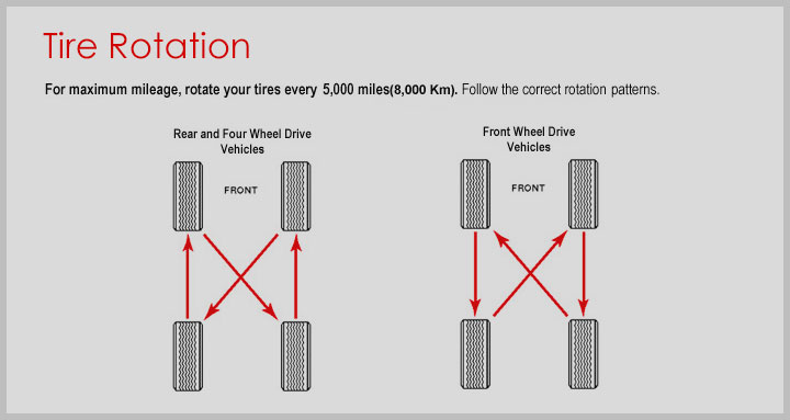 tire rotation diagram